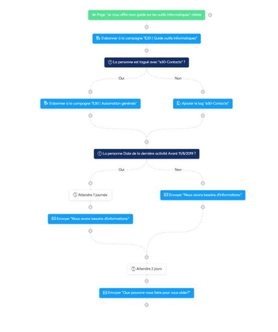 Création d'un workflow sur systeme.io