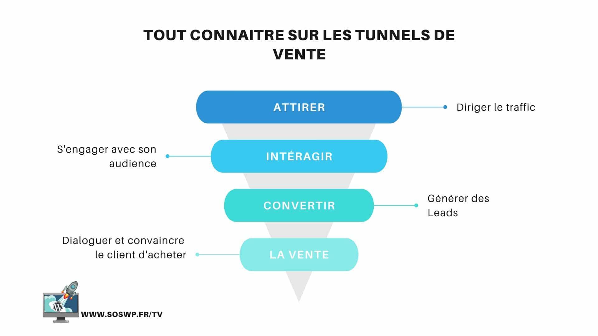 Tout Connaitre Sur Les Tunnels De Vente